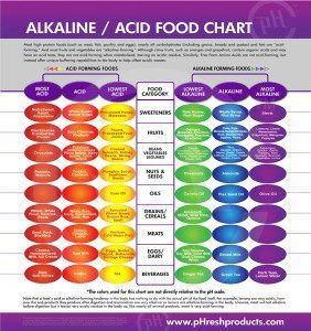 alkaline-food-chart-from-HHL-WEB